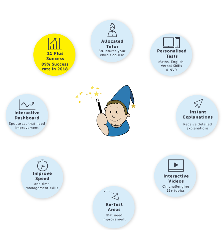 how does ksol 11+ work